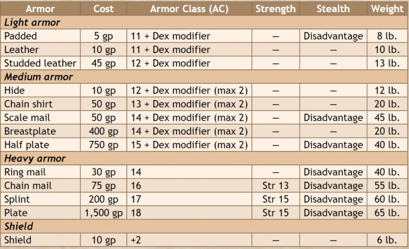 D D 5e Medium Armor Brandes Stoddard